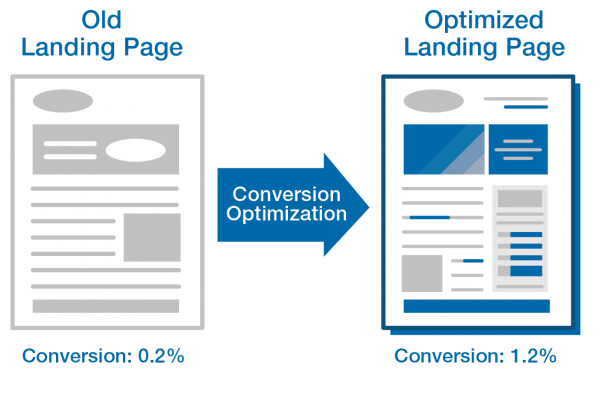 Optimizing Landing Pages for Conversion Rate Optimization