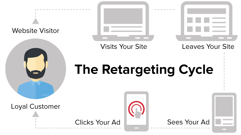 Strategic Retargeting