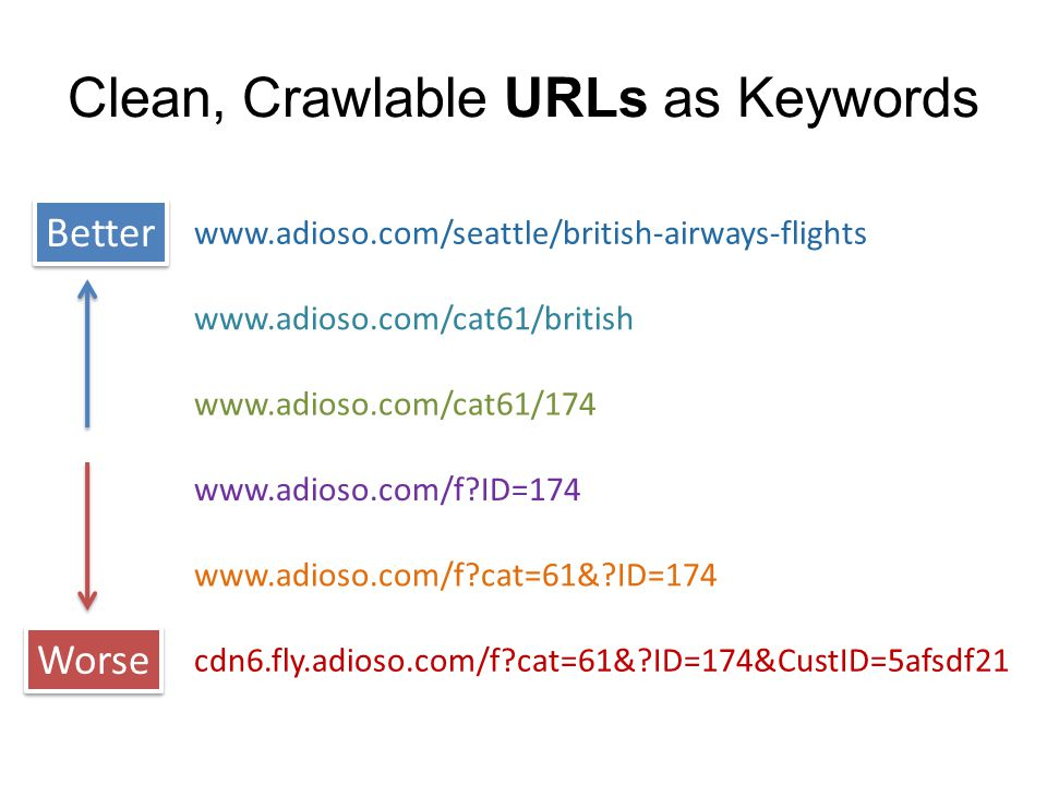 Crawlable URLs
